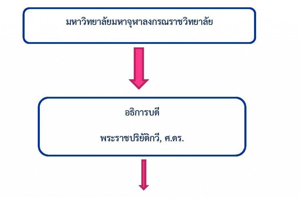 ภาพ โครงสร้าง วพท มจร_Page_1
