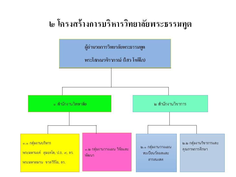 ๒ โครงสร้างการบริหารวิทยาลัยพระธรรมทูต581204