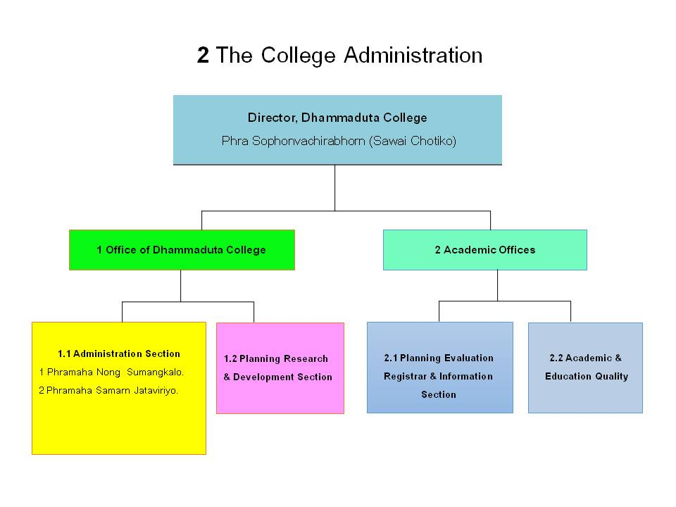 2 The College Administration581204