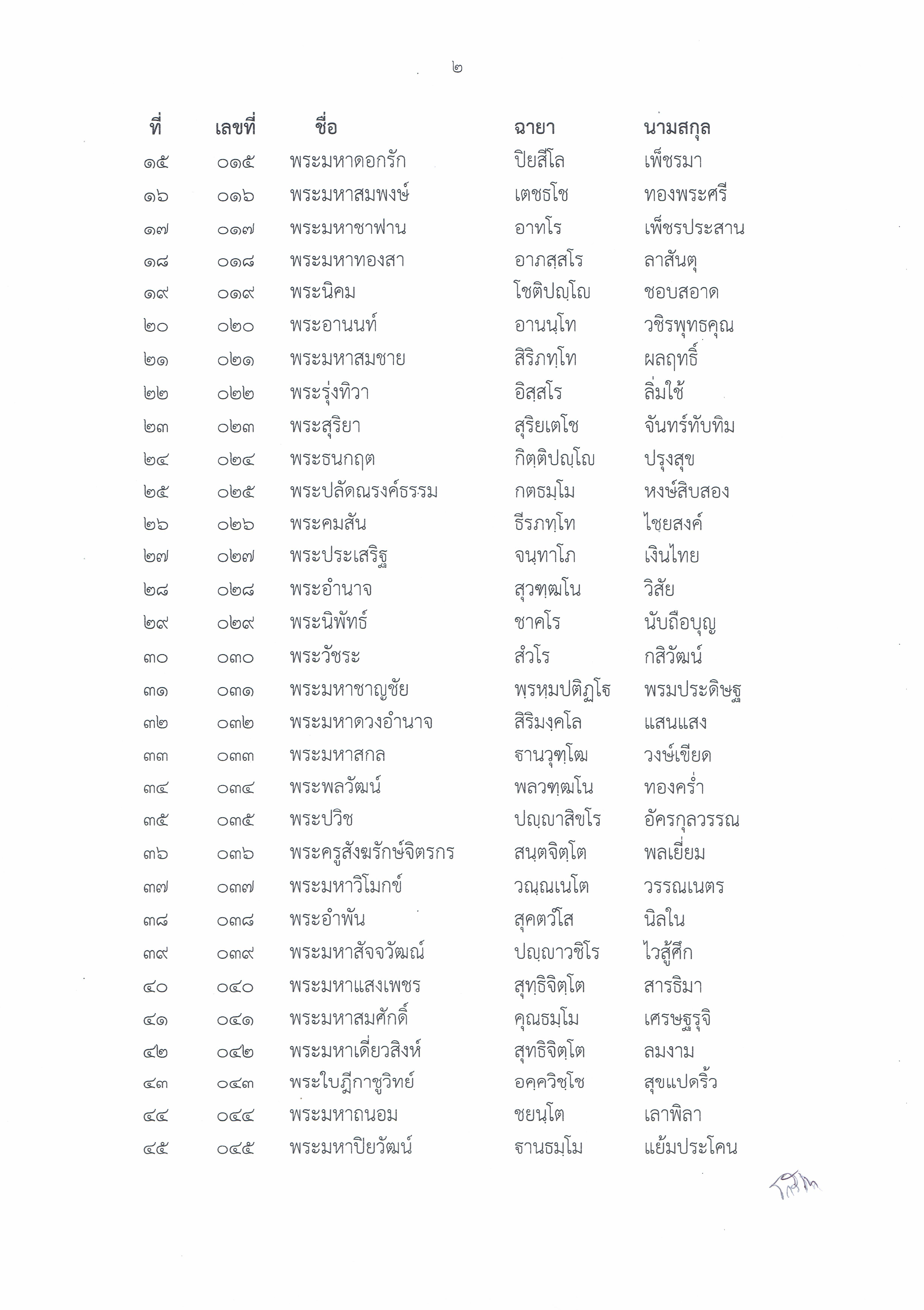 24 ประกาศผลสอบผ่าน พท รุ่น 24 มี 128 รูป แสกน_2